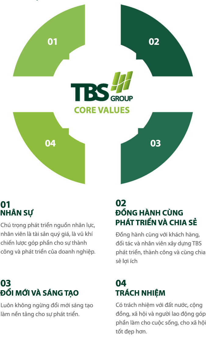 core-value-reponsive